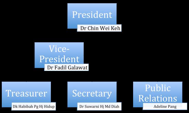 BAJA Org Chart 2014 v02